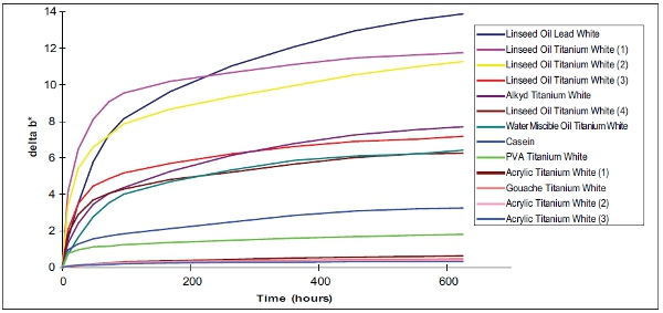 The higher trend lines represent greater yellowing of the oil colors in alkyds compared to the formulated acrylic white when exposed to heat accellerated aging.