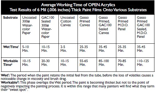 Average Working Time of OPEN Acrylics