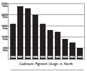 Cadmium Pigment Usage in North
