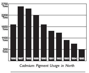 Cadmium Pigment Usage in North
