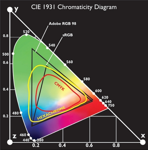 Diagram showing visible spectrum and boundaries for each color system mentioned in the article.