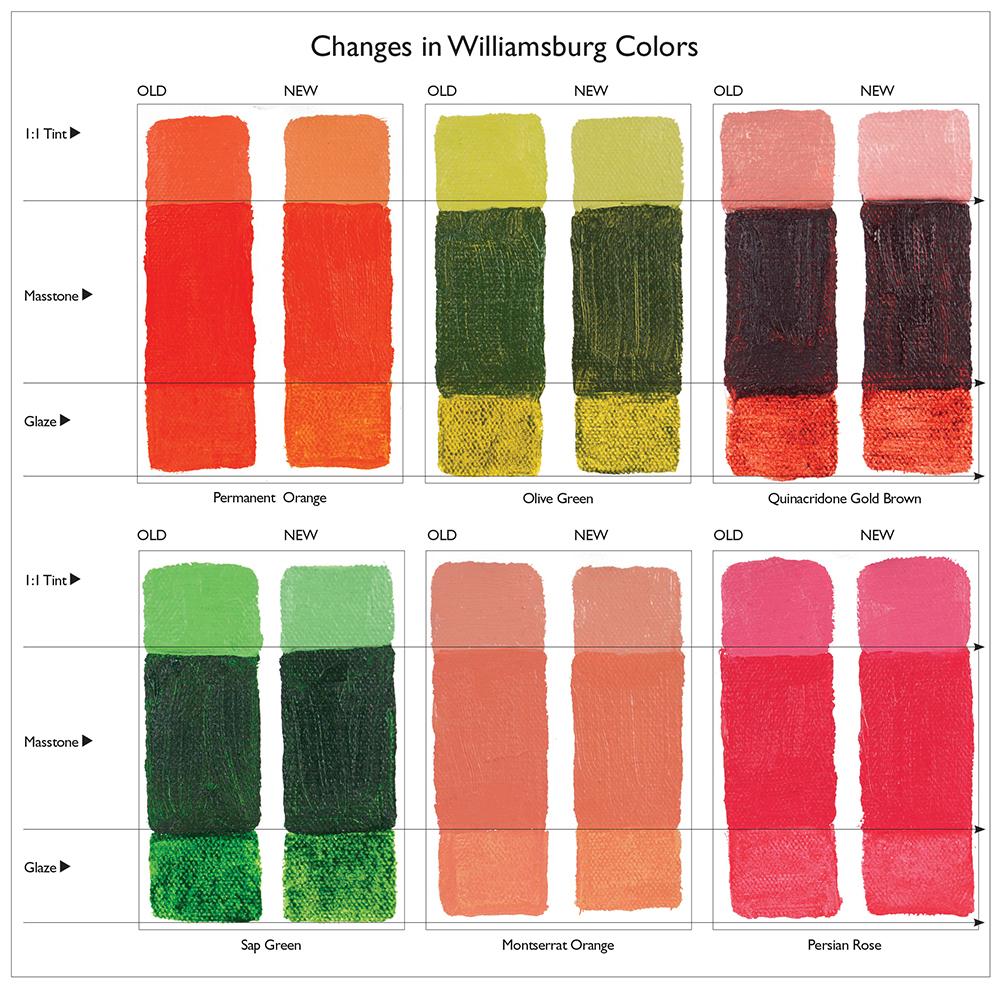 Changes in Williamsburg Oils