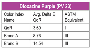 Table 2. Dioxazine Purple. Averaged Delta E for 3 months outdoor Arizona and 510 hours accelerated Xenon. Tested according to ASTM D4301. LF I:4 or less / LF II: between 4 and 8 / LF III: between 8 and 16.