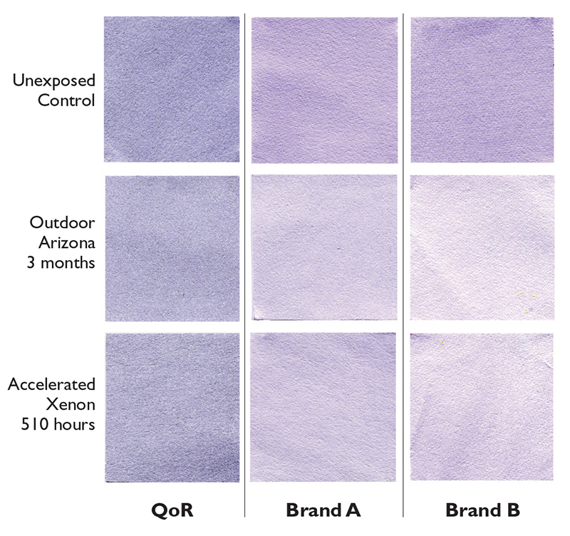 Dioxazine Purple PV 23 Test swatches for different brands of Dioxazine Violet, PV 23. Current ASTM Standard for Watercolor lists Red Shades of PV 23 as Lightfastness III, Fair, and Blue Shades as IV, Poor. However QoR's version, which is a bluer shade, tested as the evuivalence of a very strong ASTM I, Excellent.