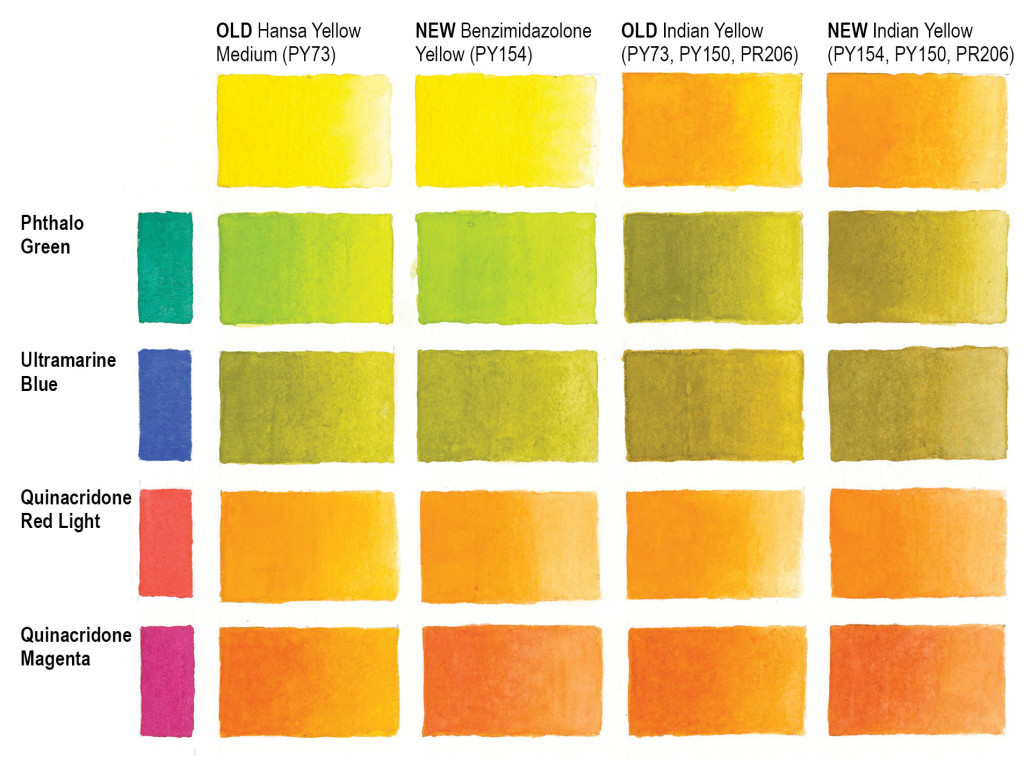 Painted chart showing new QoR Benzi and Indian Yellows