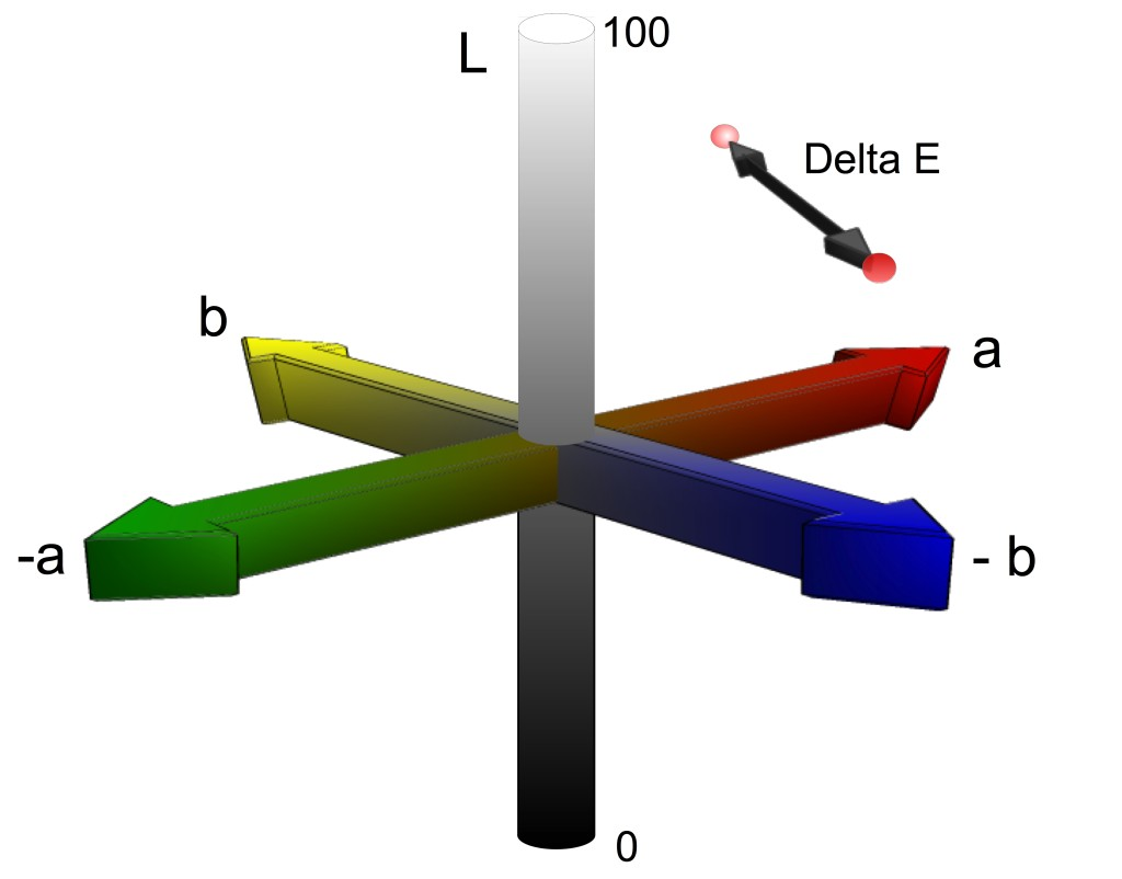 Model of CIE Lab space showing an example of Delta E as the distance between two colors.
