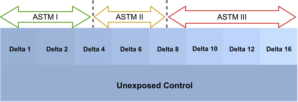 Range of Delta E differences from an unexposed control with corresponding ASTM Lightfastness categories.