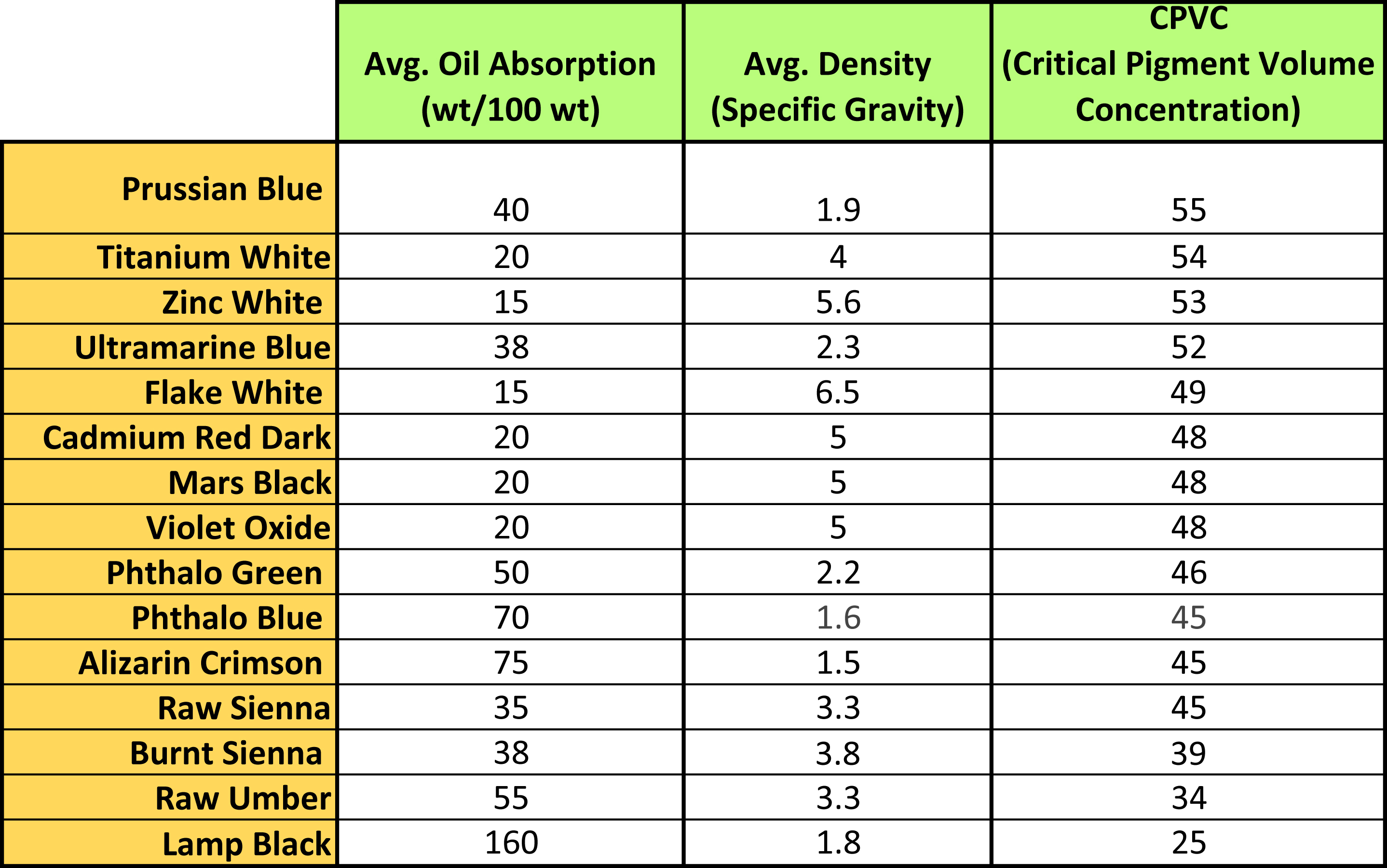 A Table Listing The Average Oil Absorption, Density, And Cpvc For A  Selection Of