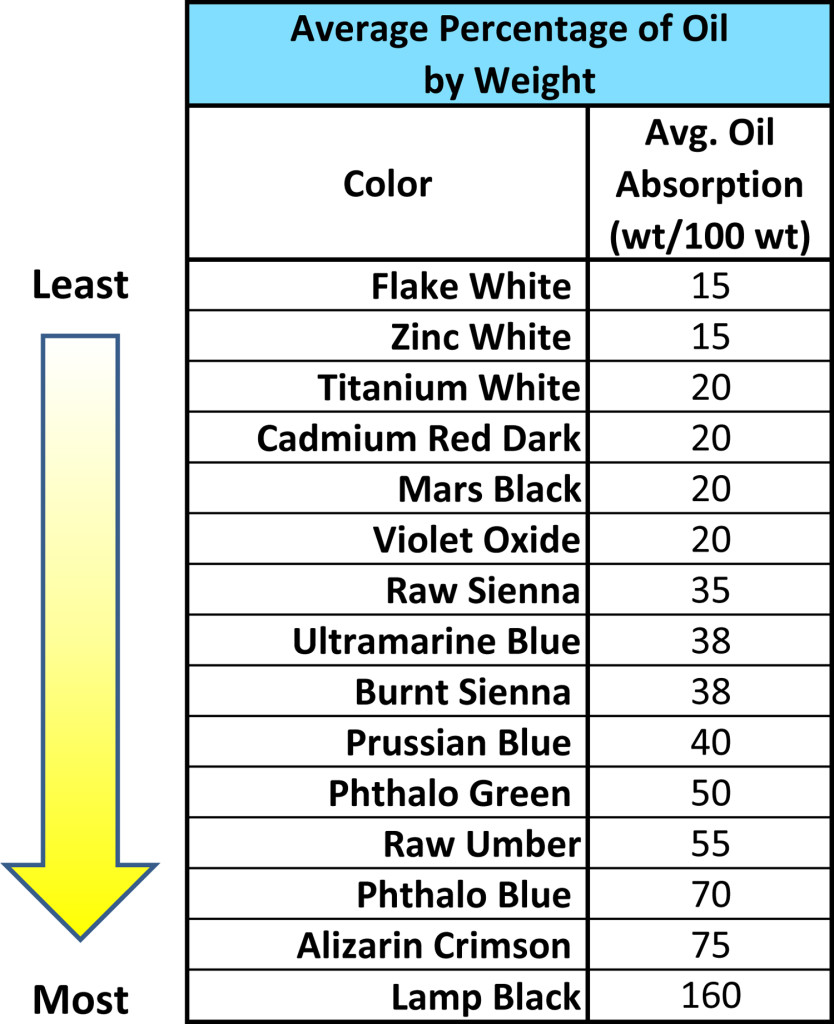 A listing of the average oil by weight, running from the least to the most, for various oil colors.