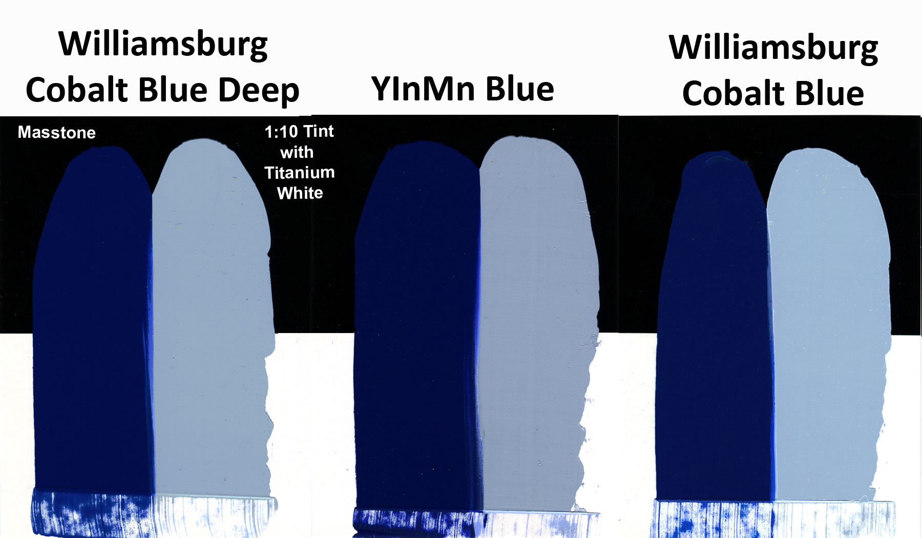 Yinmn blue just paint comparison of williamsburgs cobalt blue deep cobalt blue and a trial batch of yinmn nvjuhfo Image collections