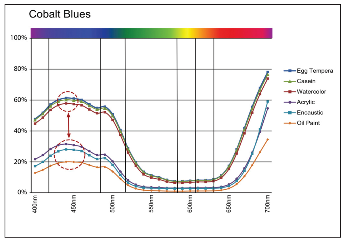 Image 9: Cobalt Blue Spectral Reflectance Curves showing increase in reflectance at 440nm.