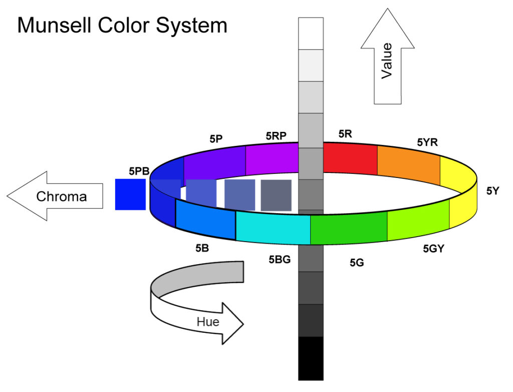 Munsell Color System showing Hue, Value and Chroma