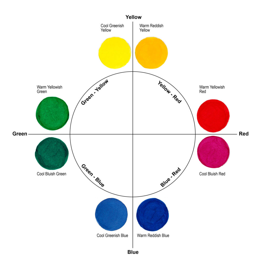 figure 1 a split primary color wheel with warm and cool primary colors