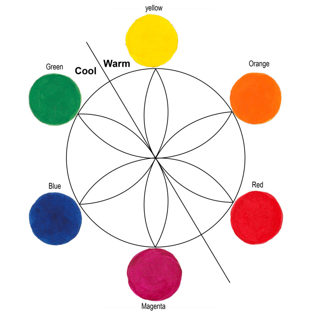 Figure 2: The classic color wheel divided into Cool and Warm halves.