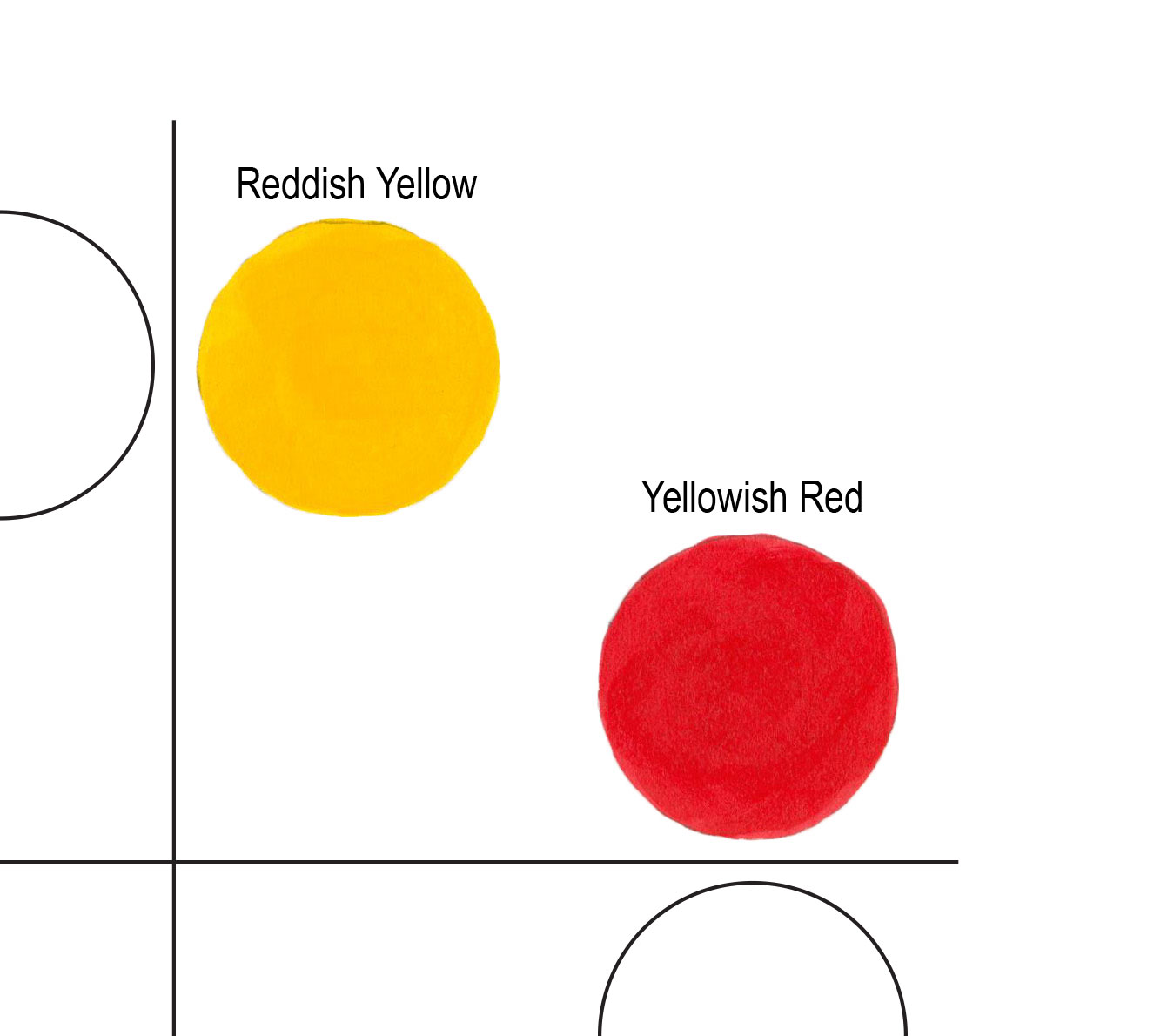 Figure 4 The Yellow Red Quadrant Contains A Reddish And Yellowish