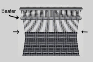 Fig. 5: Drawn-in selvedges makethe fabric become narrower towards the middle.